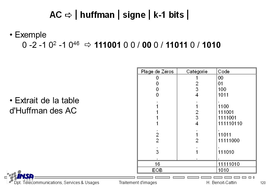 Dpt. Télécommunications, Services & Usages Traitement d'images H. Benoit-Cattin 120 Exemple 0 -2 -1 0 2 -1 0 46 111001 0 0 / 00 0 / 11011 0 / 1010 Ext