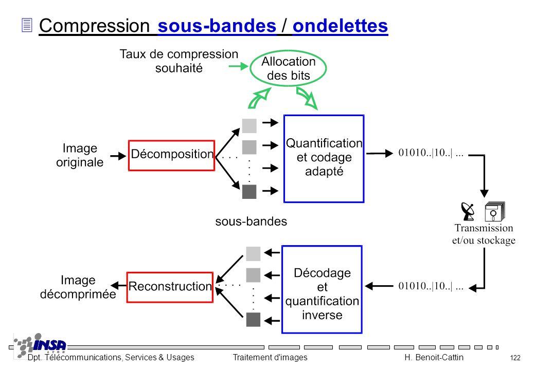 Dpt. Télécommunications, Services & Usages Traitement d'images H. Benoit-Cattin 122 3 Compression sous-bandes / ondelettes