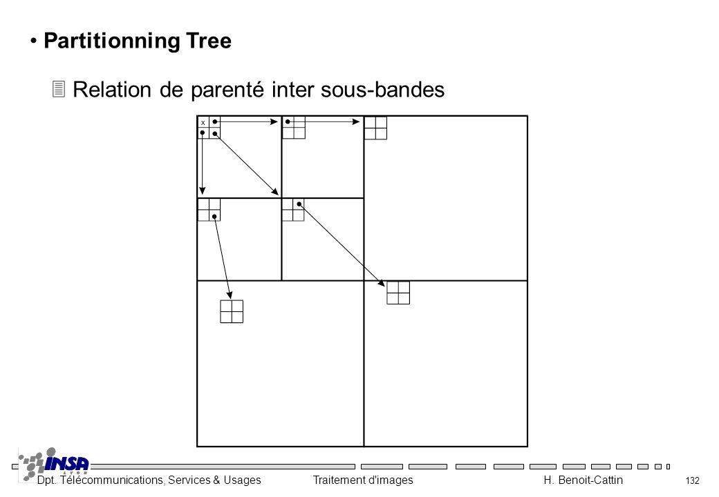 Dpt. Télécommunications, Services & Usages Traitement d'images H. Benoit-Cattin 132 Partitionning Tree 3 Relation de parenté inter sous-bandes