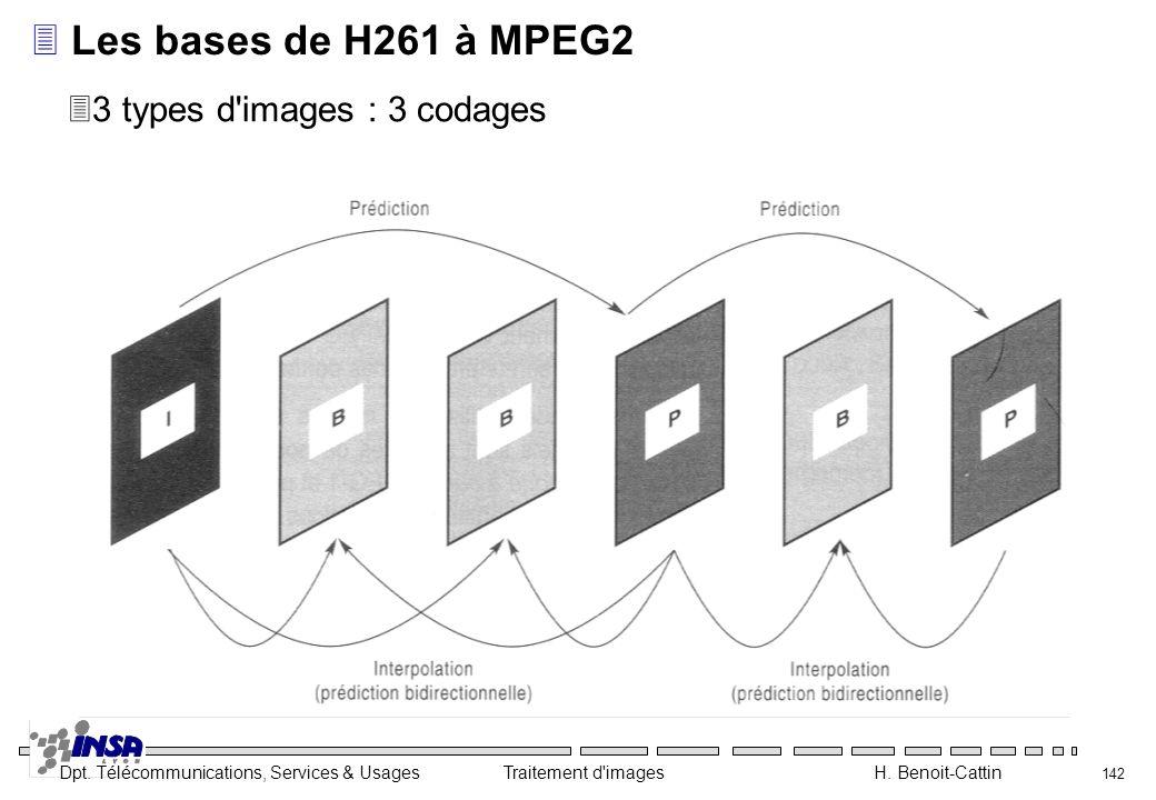 Dpt. Télécommunications, Services & Usages Traitement d'images H. Benoit-Cattin 142 3Les bases de H261 à MPEG2 33 types d'images : 3 codages