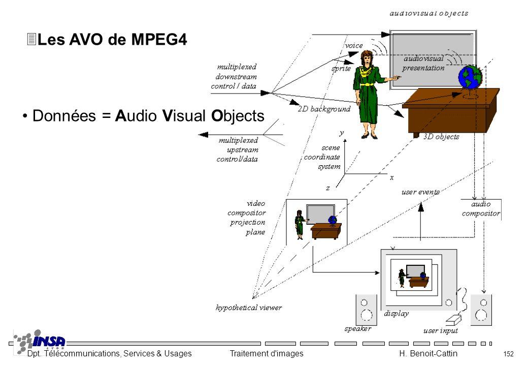 Dpt. Télécommunications, Services & Usages Traitement d'images H. Benoit-Cattin 152 3Les AVO de MPEG4 Données = Audio Visual Objects