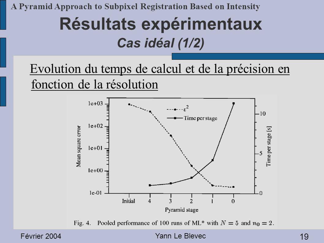 Février 2004 Yann Le Blevec 19 A Pyramid Approach to Subpixel Registration Based on Intensity Résultats expérimentaux Cas idéal (1/2) Evolution du tem