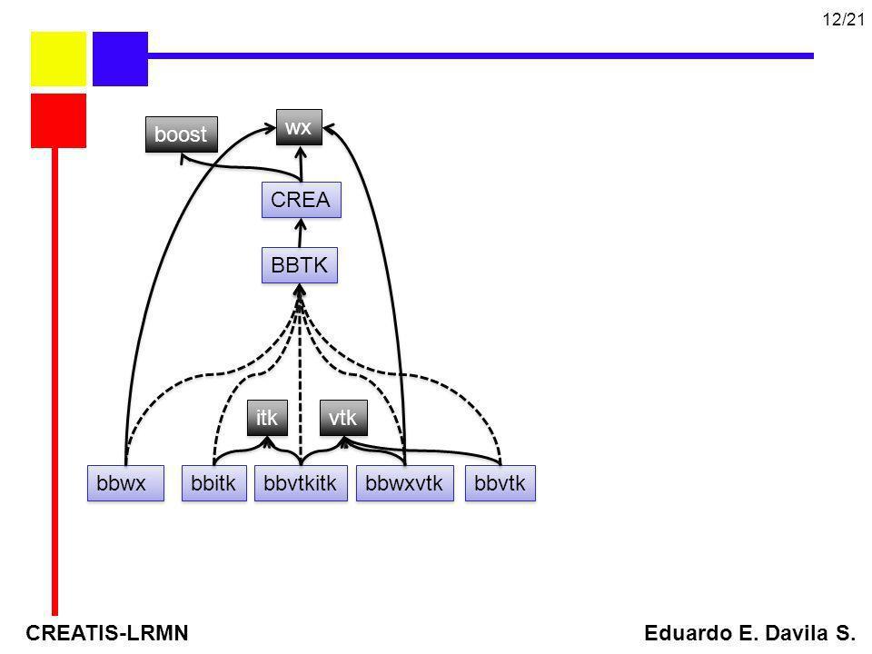 CREATIS-LRMN Eduardo E. Davila S. 12/21 BBTK vtk itk wx bbvtk bbitk CREA bbwx bbwxvtk bbvtkitk boost