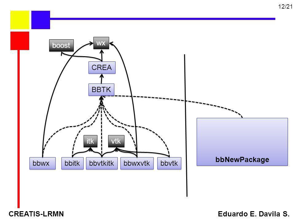 CREATIS-LRMN Eduardo E. Davila S. 12/21 BBTK vtk itk wx bbvtk bbitk CREA bbwx bbwxvtk bbvtkitk boost bbNewPackage