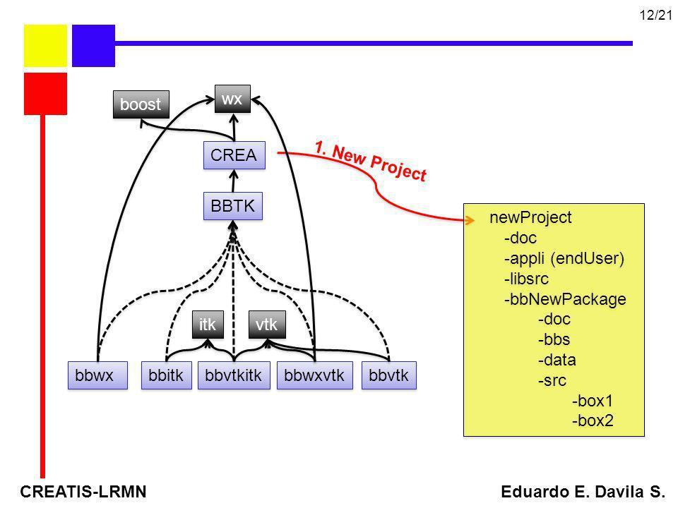 CREATIS-LRMN Eduardo E. Davila S. 12/21 BBTK vtk itk wx bbvtk bbitk CREA bbwx bbwxvtk bbvtkitk boost newProject -doc -appli (endUser) -libsrc -bbNewPa