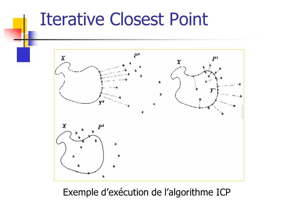 Iterative Closest Point Exemple dexécution de lalgorithme ICP