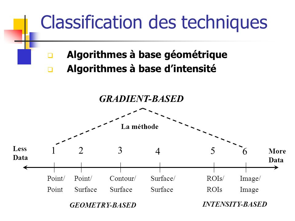 Classification des techniques Algorithmes à base géométrique Algorithmes à base dintensité GRADIENT-BASED Point/ Point Point/ Surface Contour/ Surface Surface/ Surface ROIs/ ROIs Image/ Image Less Data More Data 12 3 4 5 6 GEOMETRY-BASED INTENSITY-BASED La méthode