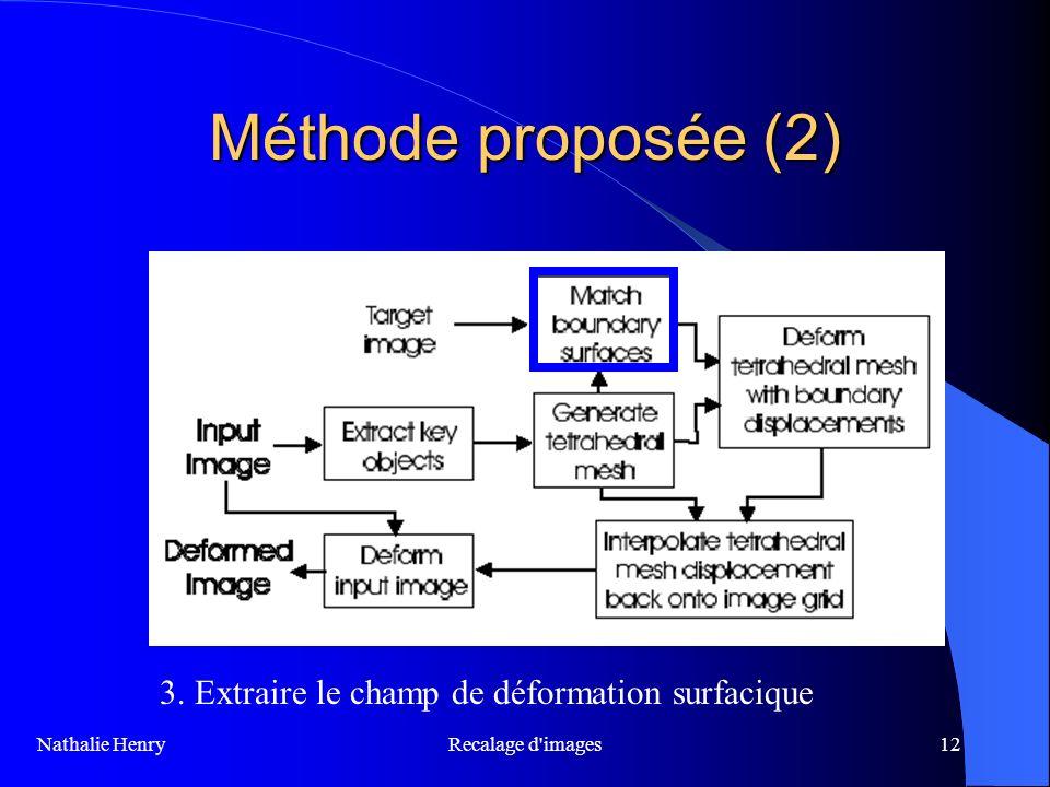 Recalage d'images12 Méthode proposée (2) 3. Extraire le champ de déformation surfacique Nathalie Henry