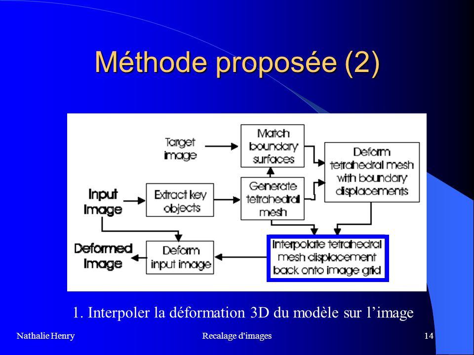 Recalage d'images14 Méthode proposée (2) 1. Interpoler la déformation 3D du modèle sur limage Nathalie Henry