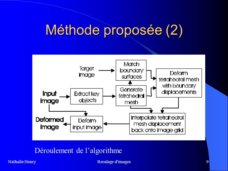 Recalage d images20 Méthode proposée (3) Algorithme Image initiale Génération du maillage 3D Déformation du maillage Déformation de limage initiale Nathalie Henry
