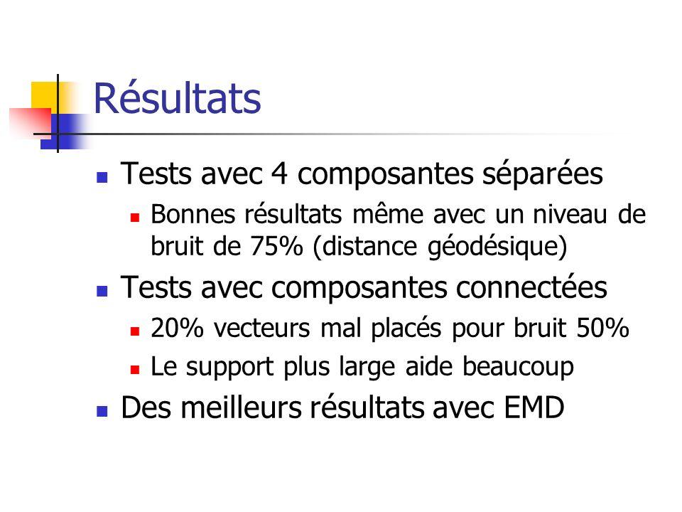 Résultats Tests avec 4 composantes séparées Bonnes résultats même avec un niveau de bruit de 75% (distance géodésique) Tests avec composantes connecté