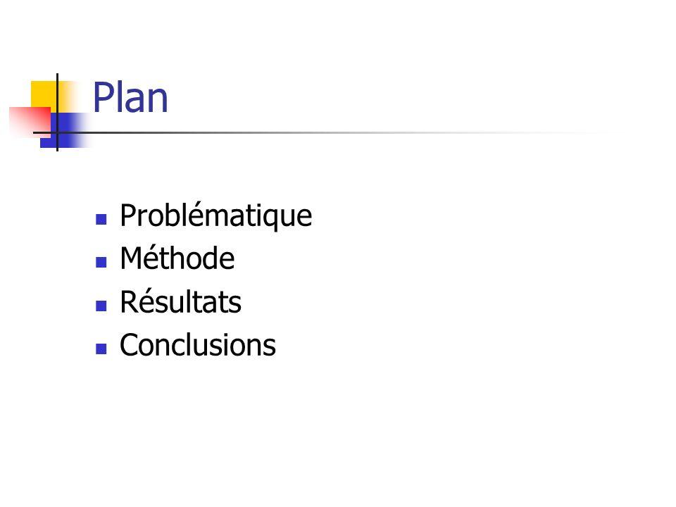 Plan Problématique Méthode Résultats Conclusions