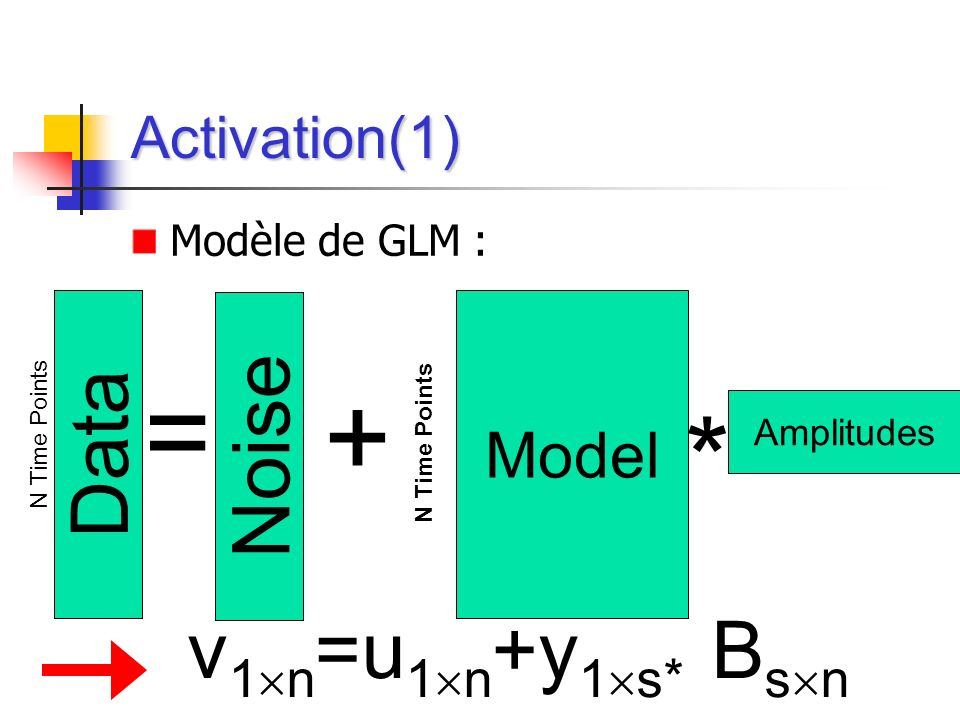 Activation(1) Data = N Time Points Model N Time Points * Amplitudes Modèle de GLM : v 1 n =u 1 n +y 1 s* B s n + Noise
