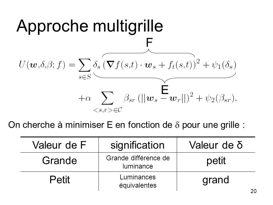 20 Approche multigrille F E On cherche à minimiser E en fonction de pour une grille : Valeur de FsignificationValeur de δ Grande Grande différence de