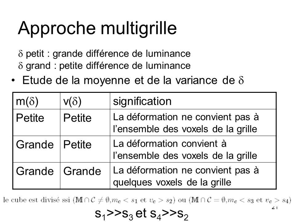 21 Approche multigrille Etude de la moyenne et de la variance de m( )v( ) signification Petite La déformation ne convient pas à lensemble des voxels d