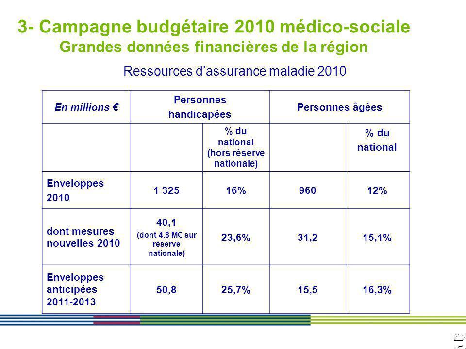 1717 ARS Ile de France Direction de loffre de soins et médico-sociale 12 avril 2010 Diapositive : 17 3- Campagne budgétaire 2010 médico-sociale Grande