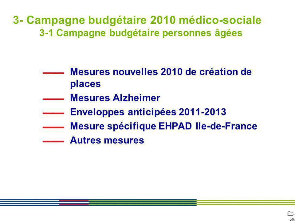 1818 ARS Ile de France Direction de loffre de soins et médico-sociale 12 avril 2010 Diapositive : 18 3- Campagne budgétaire 2010 médico-sociale 3-1 Ca