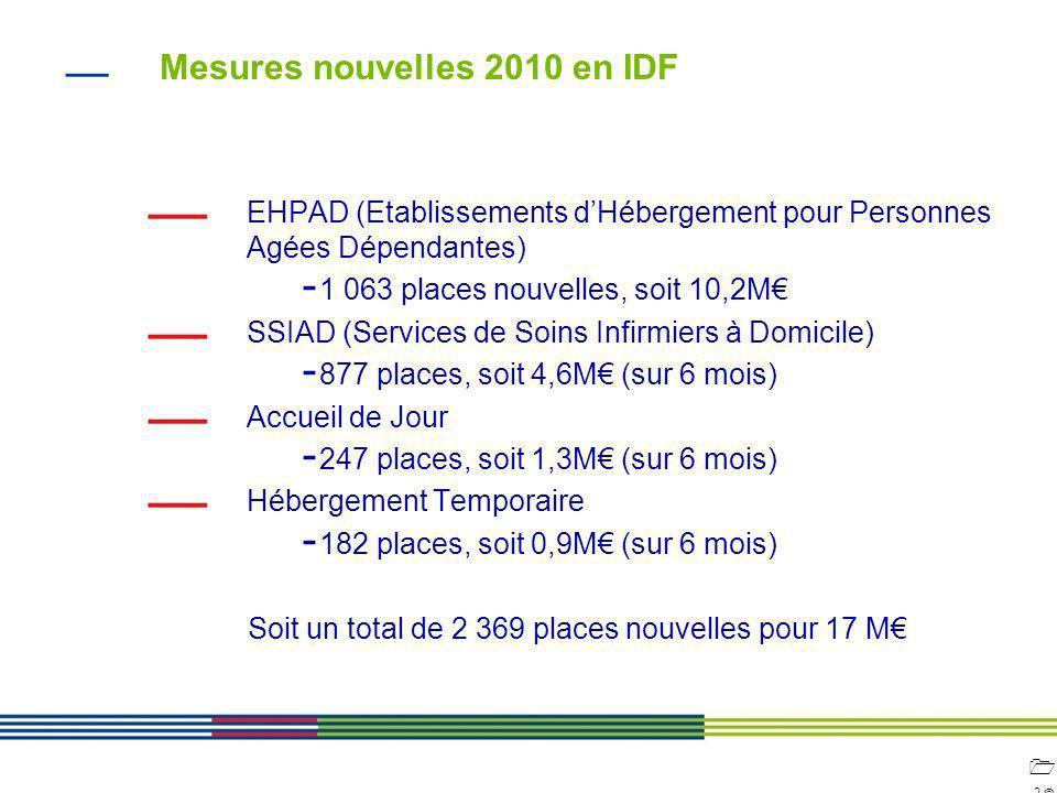 1919 ARS Ile de France Direction de loffre de soins et médico-sociale 12 avril 2010 Diapositive : 19 Mesures nouvelles 2010 en IDF EHPAD (Etablissemen