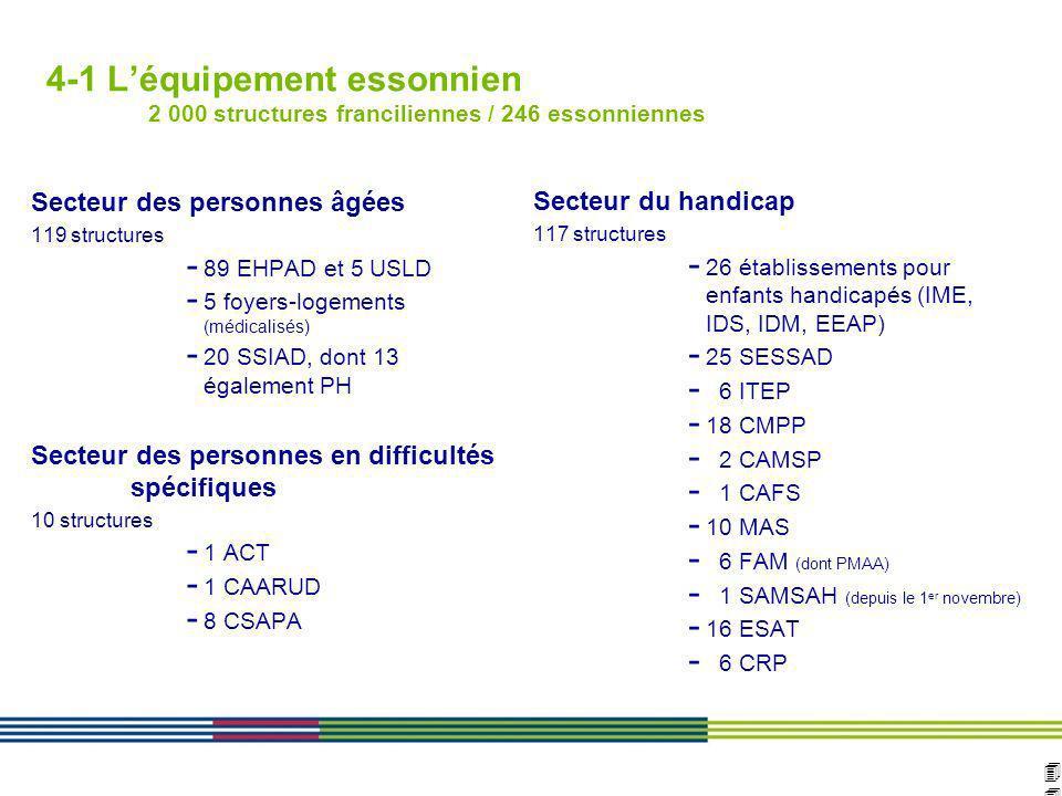 4 ARS Ile de France Direction de loffre de soins et médico-sociale 12 avril 2010 Diapositive : 44 Secteur des personnes âgées 119 structures - 89 EHPA