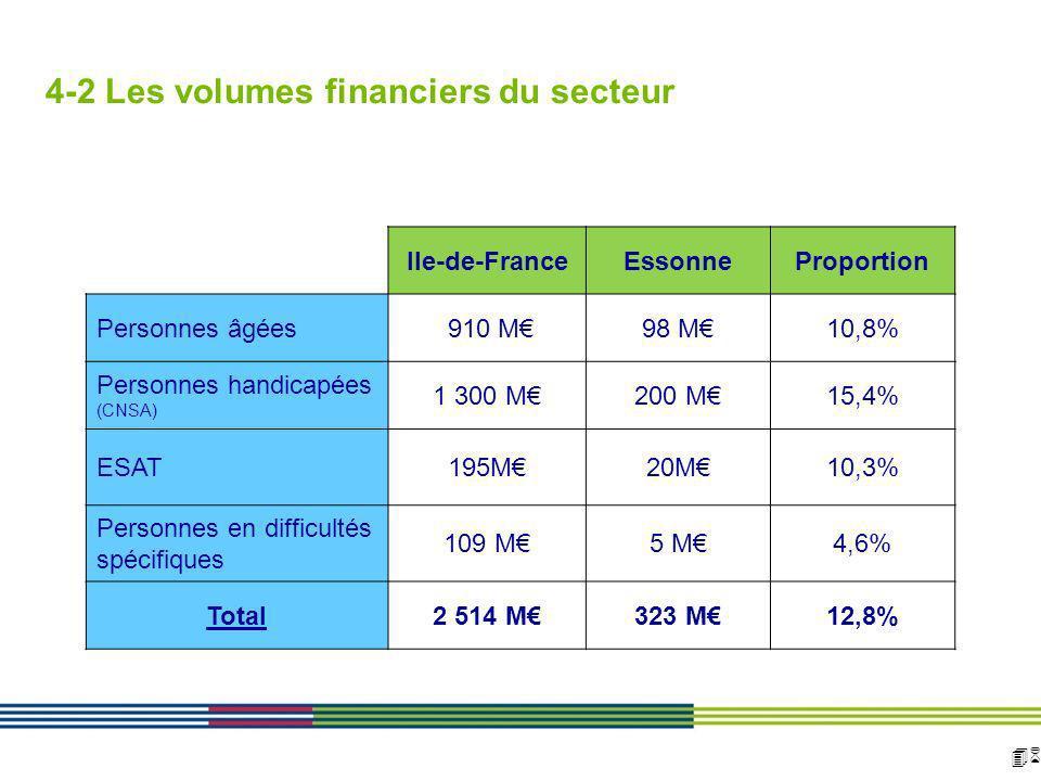 46 ARS Ile de France Direction de loffre de soins et médico-sociale 12 avril 2010 Diapositive : 46 Ile-de-FranceEssonneProportion Personnes âgées 910