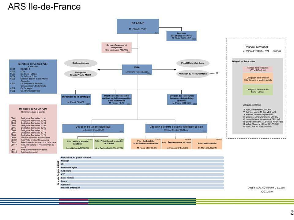 6 ARS Ile de France Direction de loffre de soins et médico-sociale 12 avril 2010 Diapositive : 6 Lorganisation de lARS Ile de France