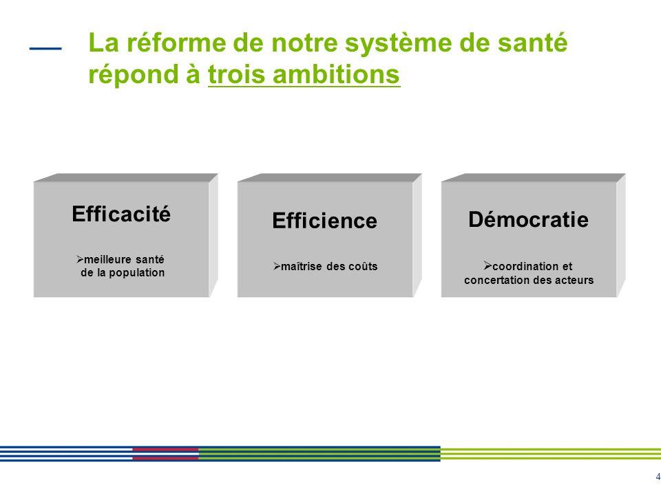 4 La réforme de notre système de santé répond à trois ambitions Efficacité meilleure santé de la population Efficience maîtrise des coûts Démocratie c