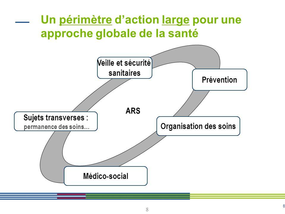 8 8 Un périmètre daction large pour une approche globale de la santé ARS Veille et sécurité sanitaires Prévention Organisation des soins Sujets transv