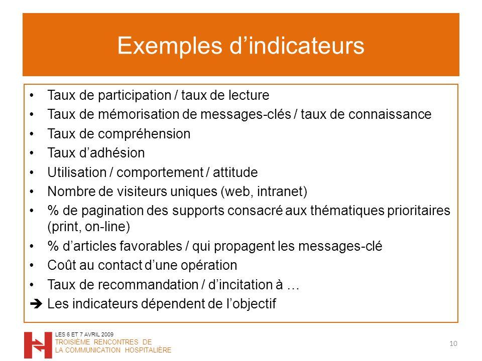 Exemples dindicateurs Taux de participation / taux de lecture Taux de mémorisation de messages-clés / taux de connaissance Taux de compréhension Taux