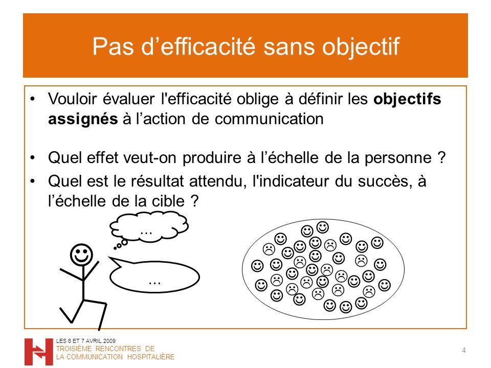 Pas defficacité sans objectif 5 LES 6 ET 7 AVRIL 2009 TROISIÈME RENCONTRES DE LA COMMUNICATION HOSPITALIÈRE Responsable de… vs Contribue à … Quelle ambition .