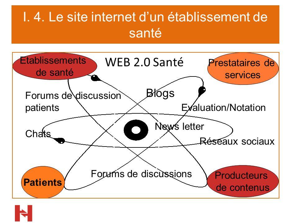 I. 4. Le site internet dun établissement de santé Forums de discussion patients Patients Etablissements de santé Producteurs de contenus Prestataires