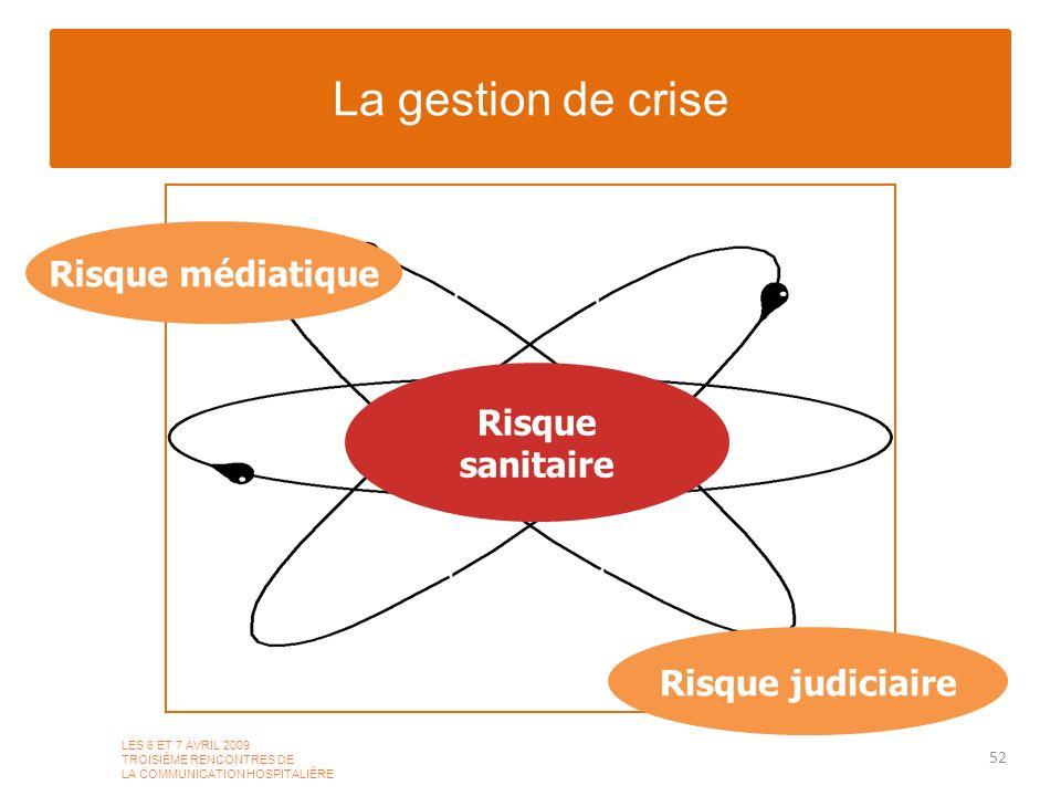 La gestion de crise 52 LES 6 ET 7 AVRIL 2009 TROISIÈME RENCONTRES DE LA COMMUNICATION HOSPITALIÈRE Risque sanitaire Risque médiatique Risque judiciair
