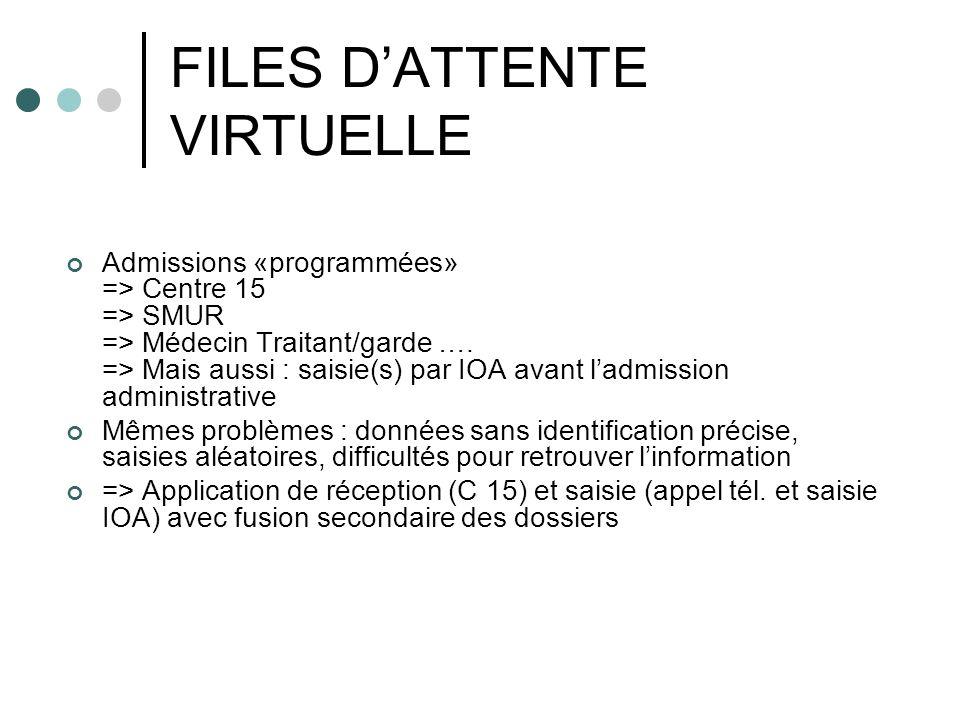 FILES DATTENTE VIRTUELLE Admissions «programmées» => Centre 15 => SMUR => Médecin Traitant/garde …. => Mais aussi : saisie(s) par IOA avant ladmission