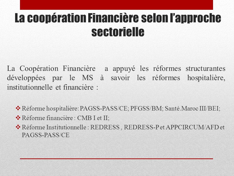 La coopération Financière selon lapproche sectorielle La Coopération Financière a appuyé les réformes structurantes développées par le MS à savoir les réformes hospitalière, institutionnelle et financière : Réforme hospitalière: PAGSS-PASS/CE; PFGSS/BM; Santé.Maroc III/BEI; Réforme financière : CMB I et II; Réforme Institutionnelle : REDRESS, REDRESS-P et APPCIRCUM/AFD et PAGSS-PASS/CE