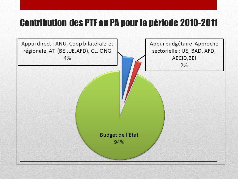 Contribution des PTF au PA pour la période 2010-2011