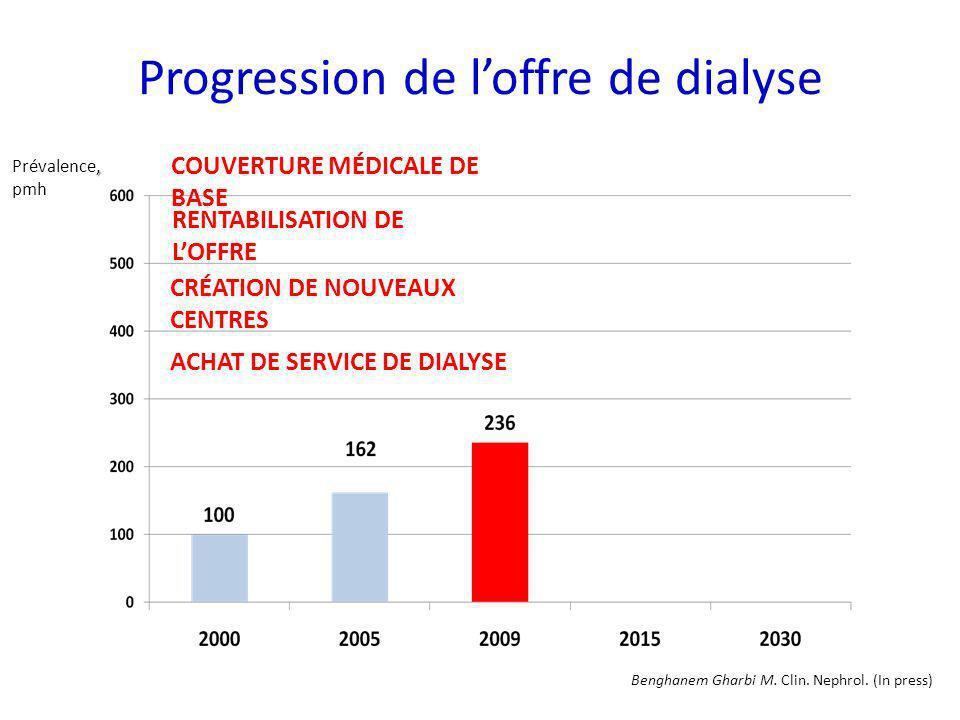 Progression de loffre de dialyse, Prévalence, pmh RENTABILISATION DE LOFFRE CRÉATION DE NOUVEAUX CENTRES ACHAT DE SERVICE DE DIALYSE COUVERTURE MÉDICA