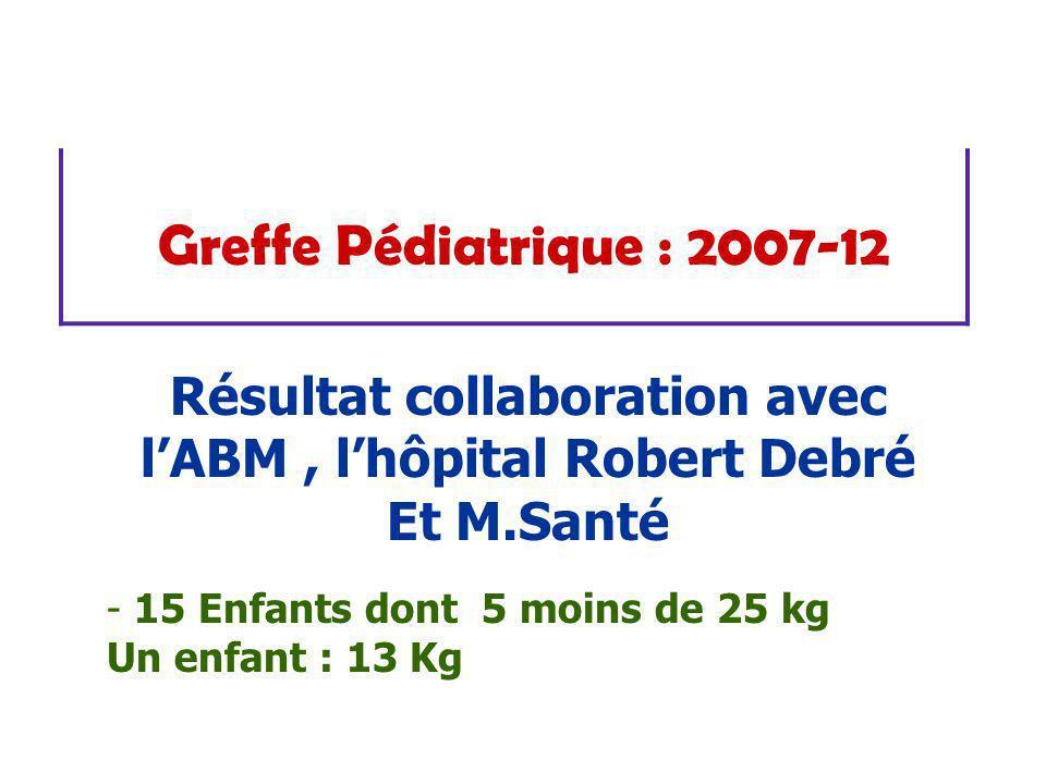 Greffe Pédiatrique : 2007-12 Résultat collaboration avec lABM, lhôpital Robert Debré Et M.Santé - 15 Enfants dont 5 moins de 25 kg Un enfant : 13 Kg