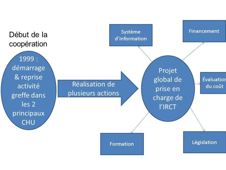 1999 : démarrage & reprise activité greffe dans les 2 principaux CHU Début de la coopération Réalisation de plusieurs actions Projet global de prise e