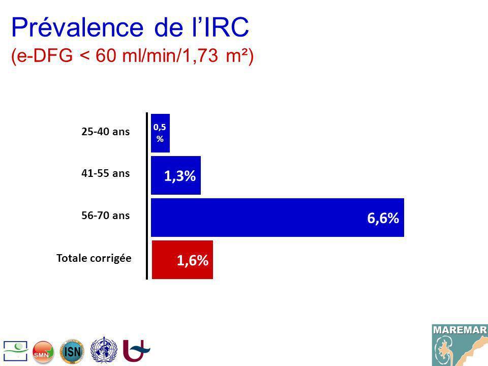 Prévalence de lIRC (e-DFG < 60 ml/min/1,73 m²) 0,5 % 1,3% 6,6% 25-40 ans 41-55 ans 56-70 ans 1,6% Totale corrigée