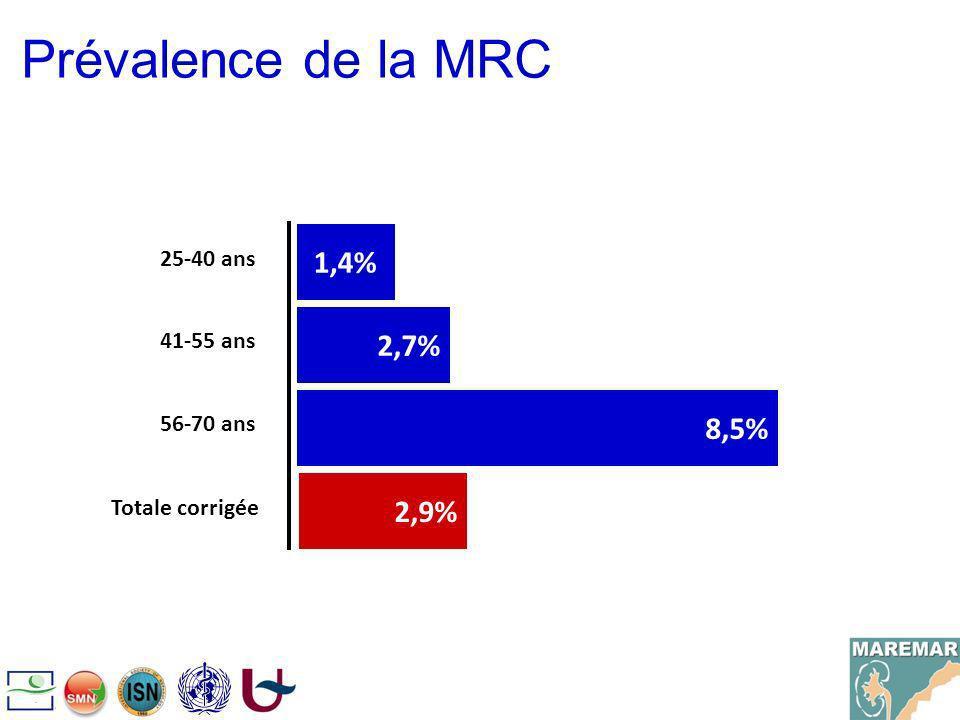 Prévalence de la MRC 1,4% 2,7% 8,5% 25-40 ans 41-55 ans 56-70 ans 2,9% Totale corrigée