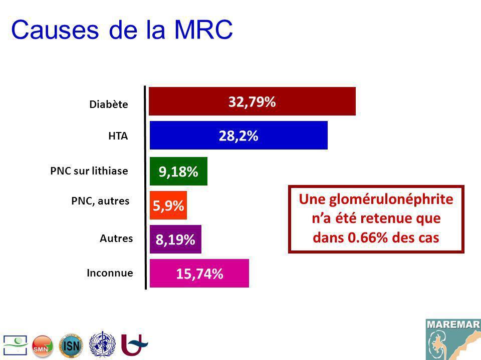 Causes de la MRC 32,79% Diabète HTA PNC sur lithiase PNC, autres 28,2% 9,18% 5,9% 8,19% 15,74% Autres Inconnue Une glomérulonéphrite na été retenue qu
