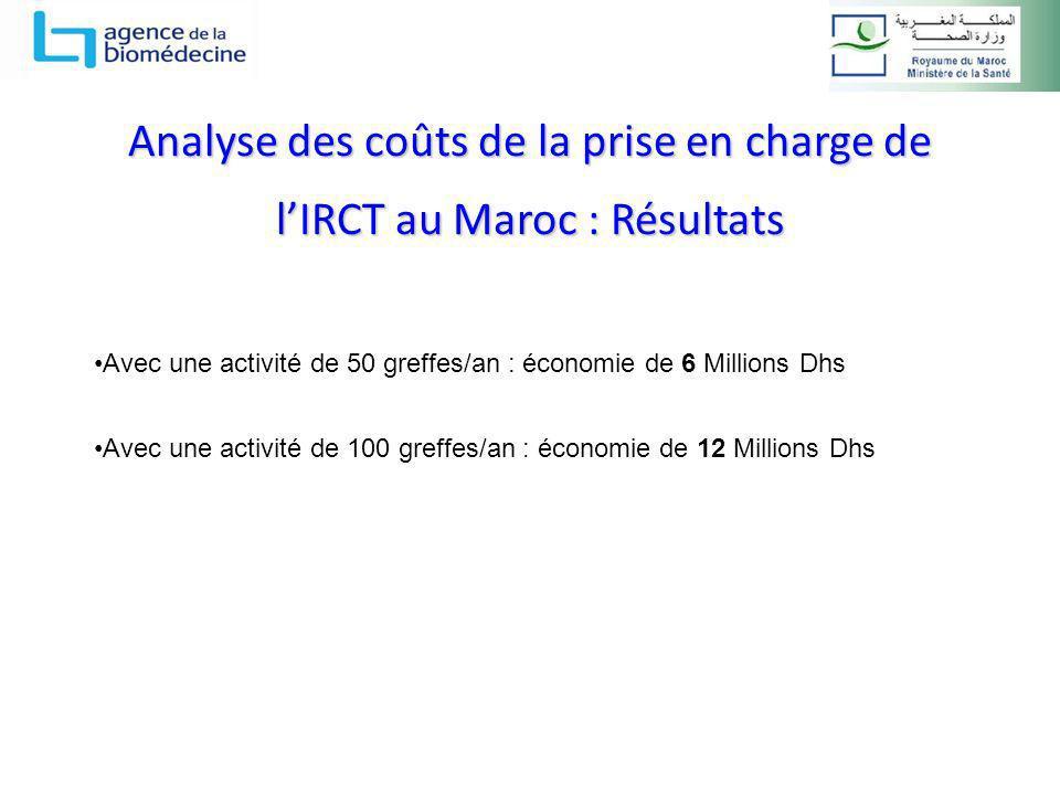 Analyse des coûts de la prise en charge de lIRCT au Maroc : Résultats Avec une activité de 50 greffes/an : économie de 6 Millions Dhs Avec une activit
