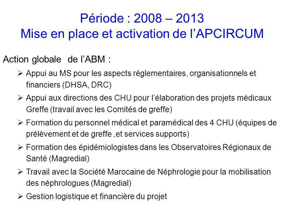 Action globale de lABM : Appui au MS pour les aspects réglementaires, organisationnels et financiers (DHSA, DRC) Appui aux directions des CHU pour lél