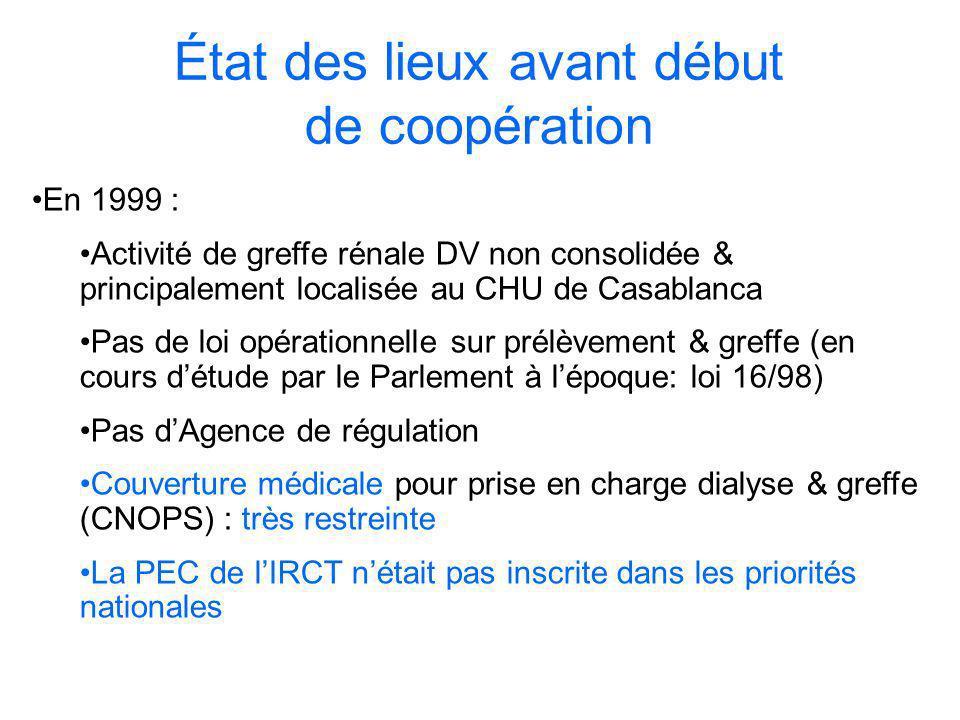 Mise en place de la coopération MS – EFG Soutien à la mise en place dun cadre législatif en 1999 Formation équipes greffe (CHU Casablanca & Rabat) pour greffe DVA & DEME : Démarrage de lactivité de greffe à Rabat en 2000 Reprise de lactivité de greffe à Casablanca en 2001 Forme : missions dexperts(réalisation de 4 GR/mission) Formation dans des équipes spécialisées en France dans les disciplines à cheval sur la greffe rénale