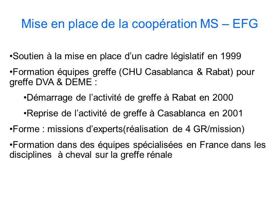 Mise en place de la coopération MS – EFG Soutien à la mise en place dun cadre législatif en 1999 Formation équipes greffe (CHU Casablanca & Rabat) pou