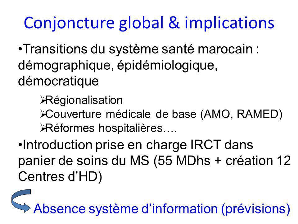Conjoncture global & implications Transitions du système santé marocain : démographique, épidémiologique, démocratique Introduction prise en charge IR