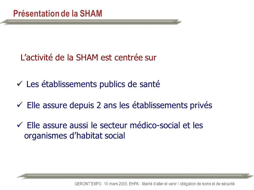GERONTEXPO. 10 mars 2005. EHPA : liberté daller et venir / obligation de soins et de sécurité Lactivité de la SHAM est centrée sur Les établissements