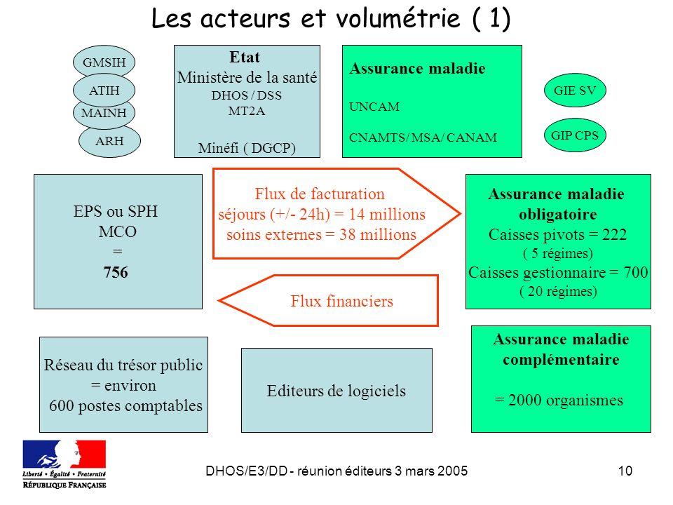 DHOS/E3/DD - réunion éditeurs 3 mars 200510 Les acteurs et volumétrie ( 1) EPS ou SPH MCO = 756 Assurance maladie obligatoire Caisses pivots = 222 ( 5 régimes) Caisses gestionnaire = 700 ( 20 régimes) Flux de facturation séjours (+/- 24h) = 14 millions soins externes = 38 millions Flux financiers Réseau du trésor public = environ 600 postes comptables Assurance maladie complémentaire = 2000 organismes Editeurs de logiciels Etat Ministère de la santé DHOS / DSS MT2A Minéfi ( DGCP) Assurance maladie UNCAM CNAMTS/ MSA/ CANAM GMSIH ARH GIE SV GIP CPS MAINH ATIH