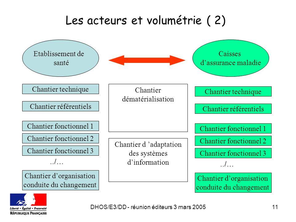 DHOS/E3/DD - réunion éditeurs 3 mars 200511 Etablissement de santé Caisses dassurance maladie Chantier fonctionnel 1 Chantier fonctionnel 3 Chantier f