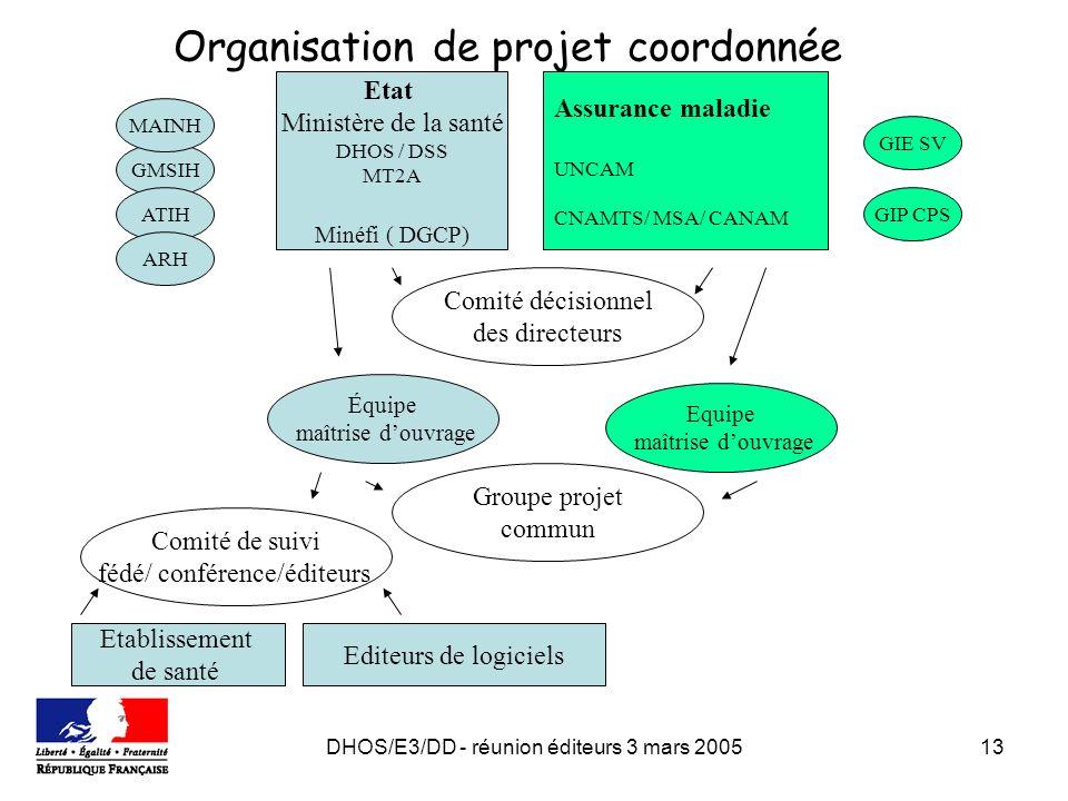DHOS/E3/DD - réunion éditeurs 3 mars 200513 Organisation de projet coordonnée Etat Ministère de la santé DHOS / DSS MT2A Minéfi ( DGCP) Assurance mala