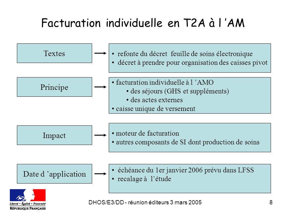 DHOS/E3/DD - réunion éditeurs 3 mars 20058 Facturation individuelle en T2A à l AM moteur de facturation autres composants de SI dont production de soi